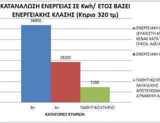 ΑΠΟΤΕΛΕΣΜΑΤΑ ΚΑΤΑΝΑΛΩΣΗΣ ΕΝΕΡΓΕΙΑΣ ΣΕ Kwh/ ΕΤΟΣ ΠΑΘΗΤΙΚΟΥ ΚΤΗΡΙΟΥ ΣΑΝΑ ΧΑΛΚΙΔΙΚΗΣ ΚΑΙ ΣΥΓΚΡΙΣΗ ΜΕ ΕΝΕΡΓΕΙΑΚΕΣ ΚΛΑΣΕΙΣ ΚΕΝΑΚ (ΚΤΙΡΙΟ 320 τ.μ.) ΔΥΝΑΜΙΚΗ ΑΤΕ