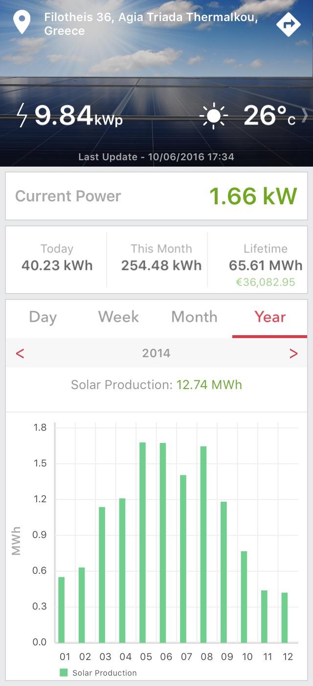 φωτοβολταϊκά και παραγωγή ενέργειας