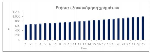 ετησια εξοικονομηση χρηματων net metering φωτοβολταικα ΔΥΝΑΜΙΚΗ ΑΤΕ