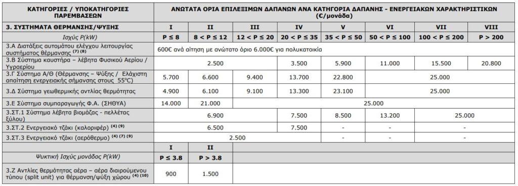 Ανώτατα όρια δαπανών των επιλέξιμων παρεμβάσεων στο νέο πρόγραμμα Εξοικονομώ - Αυτονομώ ΔΥΝΑΜΙΚΗ ΑΤΕ